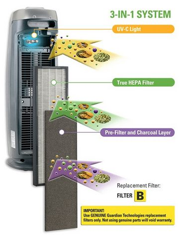 germguardian-ac4825-3-in-1-air-cleaning-system-with-true-hepa-filter-uv-c-sanitizer-and-odor-reduction-22-inch-tower-air-purifier1